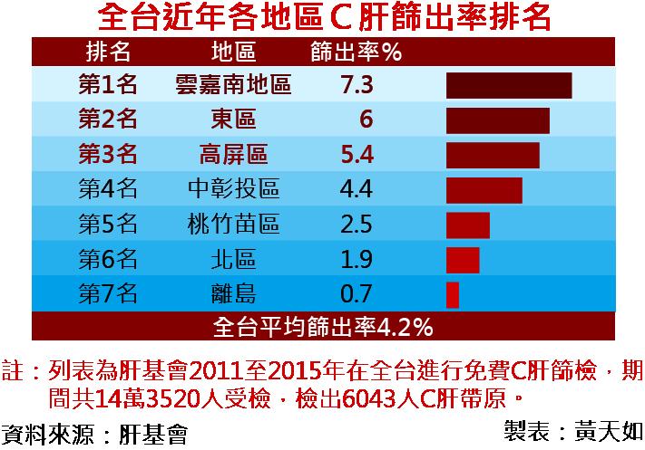 2016-07-26-肝病防治基金會-全台近年各地區C肝篩出率排名-風傳媒製表