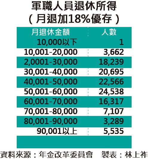 20160726-003-SMG0035-軍職人員退休所得(月退加18%優存)