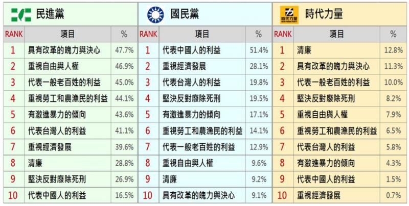 三黨政黨形象的比較。(台灣民意基金會)