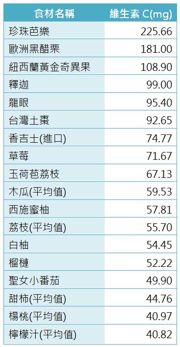水果維他命C含量排序(資料來源:營養九九,風傳媒製圖,有省略重複資料)
