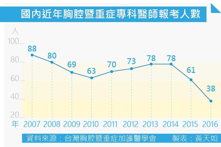 20160728-001-SMG0035-國內近年胸腔暨重症專科醫師報考人數