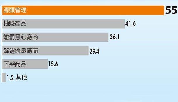 超過四成消費者不滿意通路處理食安事件的方式(單位:%)。(健康雜誌提供)