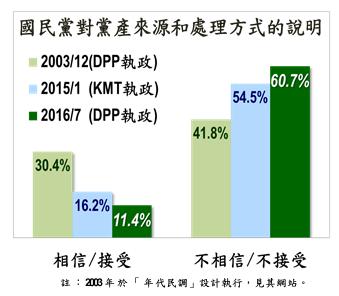 台灣指標29日公布最新民調,60.7%民眾不相信國民黨對黨產來源和處理方式的說明。(台灣指標提供)