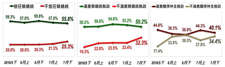 台灣指標29日公布最新民調,民眾對總統蔡英文信任度,55.8%信任蔡、25.3%不信任,與7月上期相較正向評價減少1.2個百分點,負面評價增加4.0個百分點。(台灣指標提供)