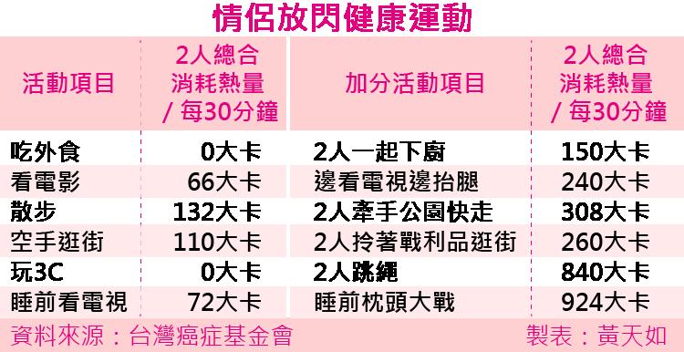 2016-08-02-情侶放閃運動-風傳媒製表