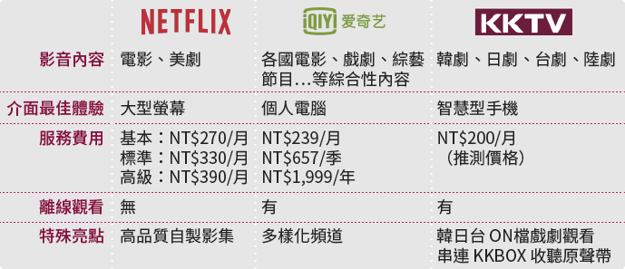 Netflix/愛奇藝/KKTV服務比較。(圖/風傳媒)