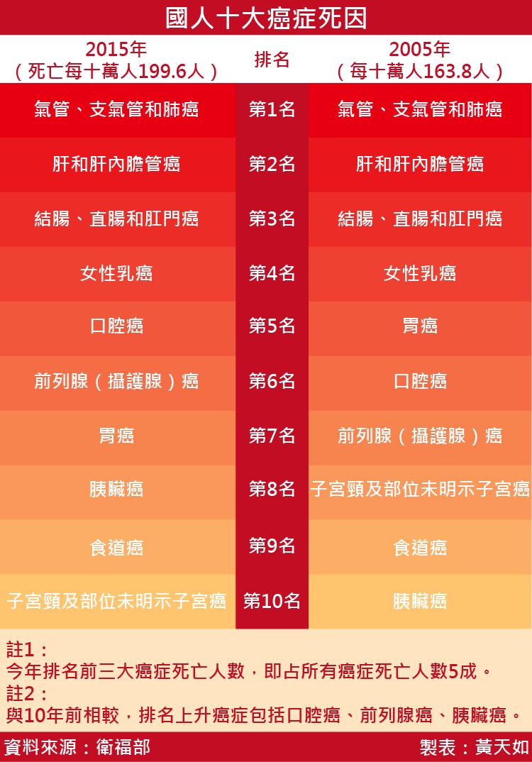 2016-08-05-國人十大癌症死因