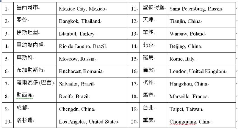 世界交通最堵塞的都市。