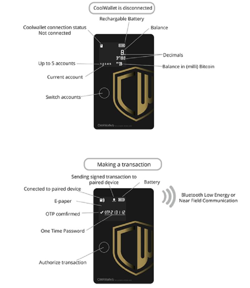 CoolWallet,讓用戶能直接離線控制比特幣密鑰的安全。(作者提供)