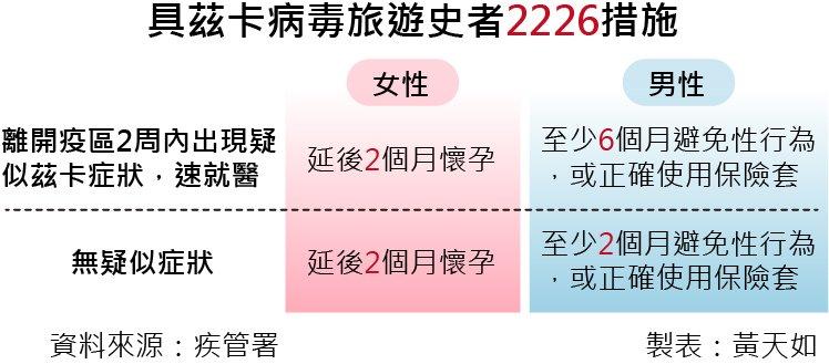 20160812-SMG0035-001-具茲卡病毒旅遊史者2226措施.jpg