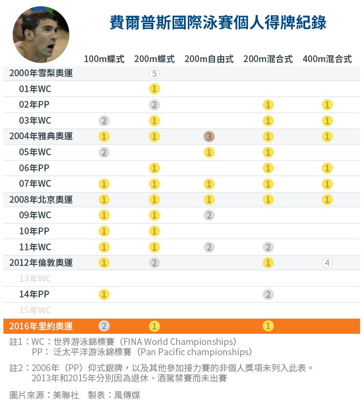 費爾普斯國際游賽個人得牌紀錄