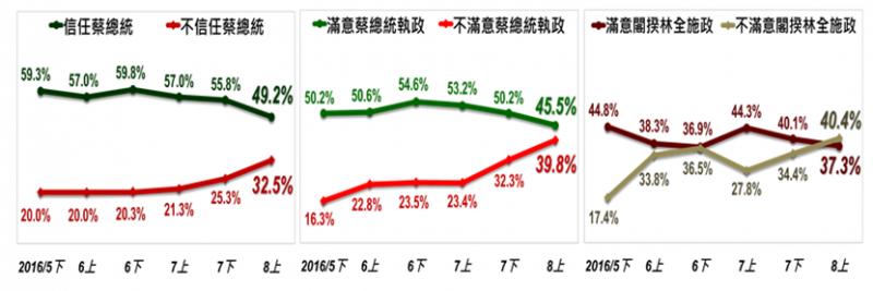2016-08-15-台灣民心動態調查8月上期結果-取自台灣指標民調網站