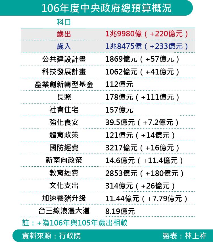 20160818-SMG035-106年度中央政府總預算概況.png