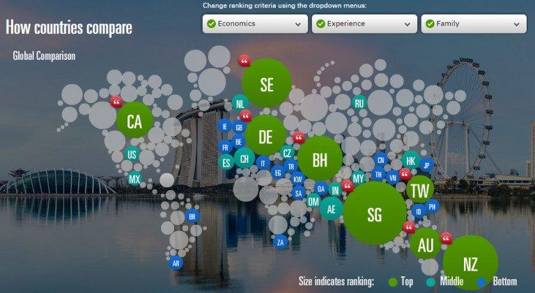 圖說:全球39國家吸引外國工作者排名 (圖片來源:Expatexplorer.hsbc)