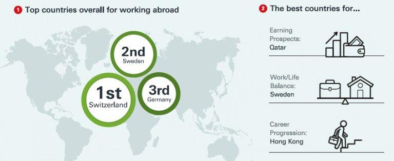 圖說:吸引外國工作者的前三名國家及目的 (圖片來源:Infographics_Expat_Careers)