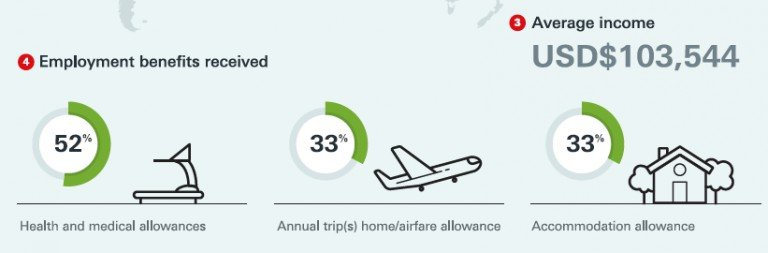圖說:到國外工作的平均薪資及福利 (圖片來源:Infographics_Expat_Careers)