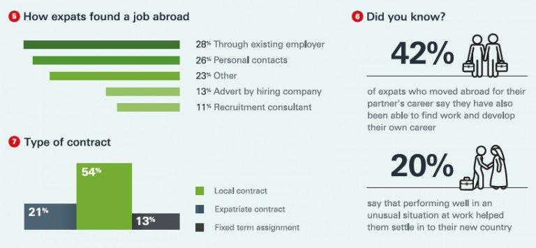 圖說:找到國外工作的形式及契約模式 (圖片來源:Infographics_Expat_Careers)