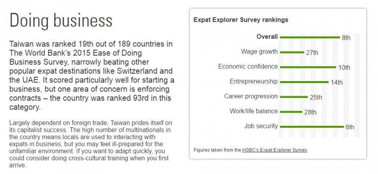圖說:台灣在經濟工作指標的各項排名 (圖片來源:expatexplorer.hsbc)