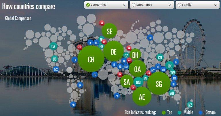 圖說:單就經濟項目,各國呈現的排名 (圖片來源:Expatexplorer.hsbc)
