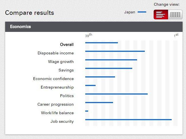 圖說:日本在經濟類別各項目的名次 (圖片來源:Expatexplorer.hsbc)
