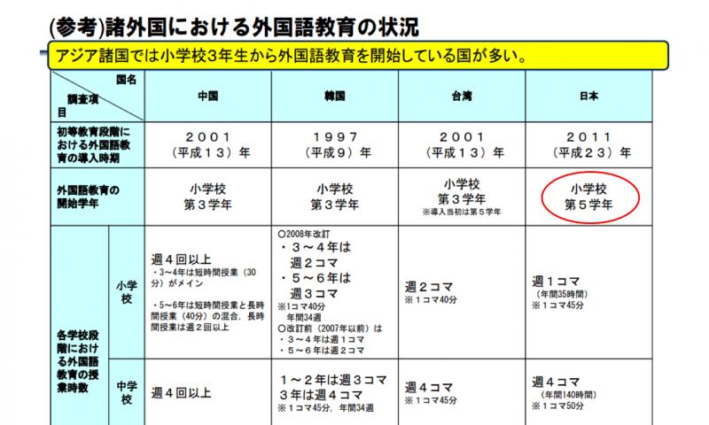 在日本,國小五年級才開始英語課程,起步比其他亞洲國家晚了許多。(圖/日本文部科學省)