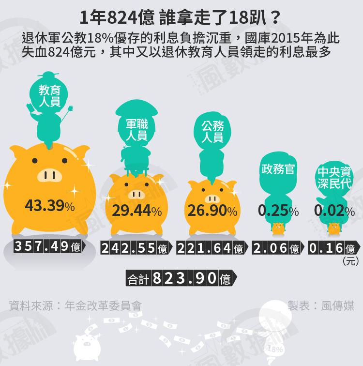 20160828-SMG0034-S01B-風數據/18趴、18%優存專題,1年824億,誰拿走了18趴?(軍公教月退,年金改革)切割圖1