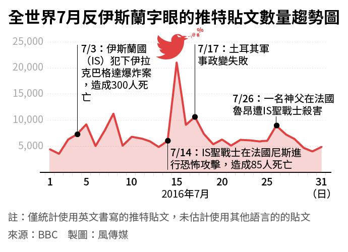 全世界7月反伊斯蘭字眼的推特貼文數量趨勢圖