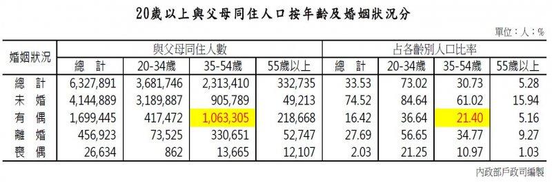 20160831-SMG0045-007-20歲以上與父母同住人口按年齡及婚姻狀況分。(內政部提供).JPG