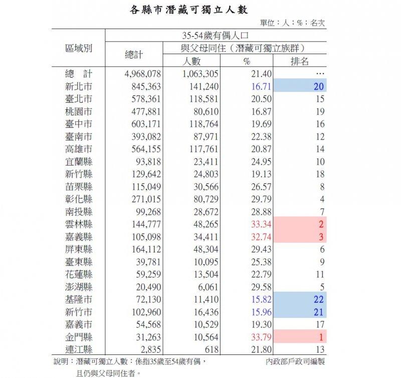 20160831-SMG0045-008-各縣市潛藏可獨立人數。(內政部提供).JPG