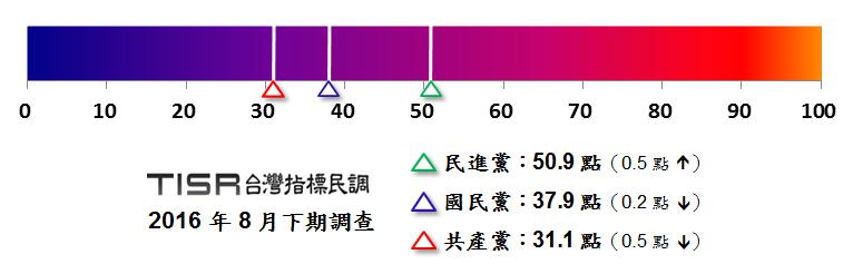 台灣與中國的三個主要政黨印象分數。(取自台灣指標民調)