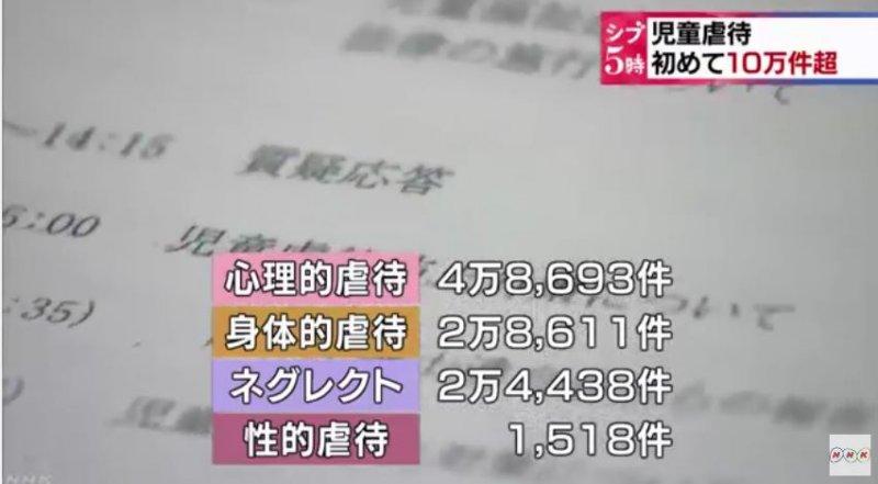 日本2015年度兒童虐待案件分布情況。(翻攝影片)