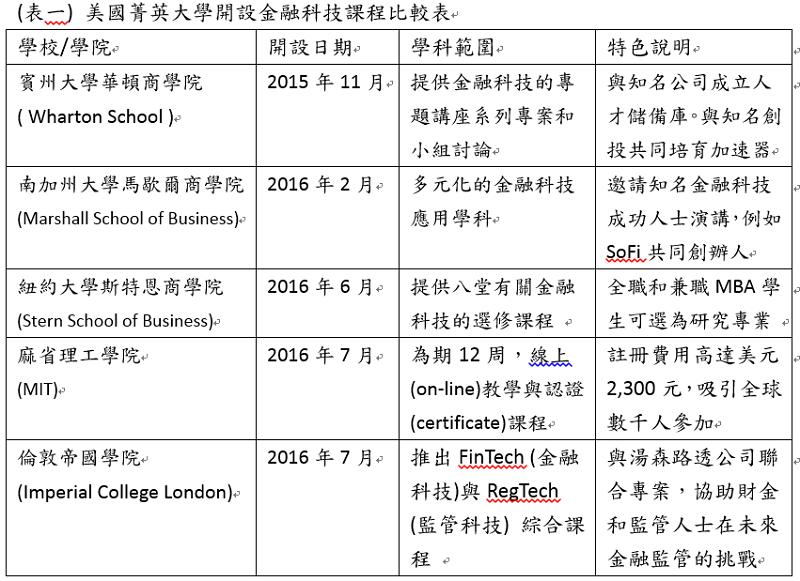 註:資料整理時間到2016年7月。(資料來源:各官方網站 整理: 鉅資科技。)