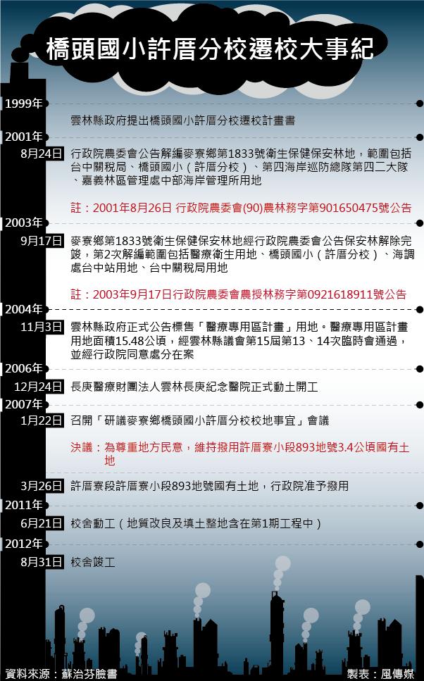20160903-001-SMG0035-許厝分校/許厝國小專題,橋頭國小許厝分校遷校大事紀-01-01