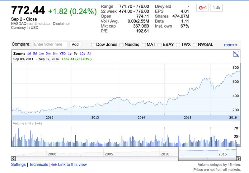亞馬遜進五年股票走勢(擷取自Google Finance)