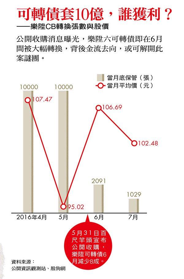 2016-09-08-樂陞CB轉換張數與股價-今周刊