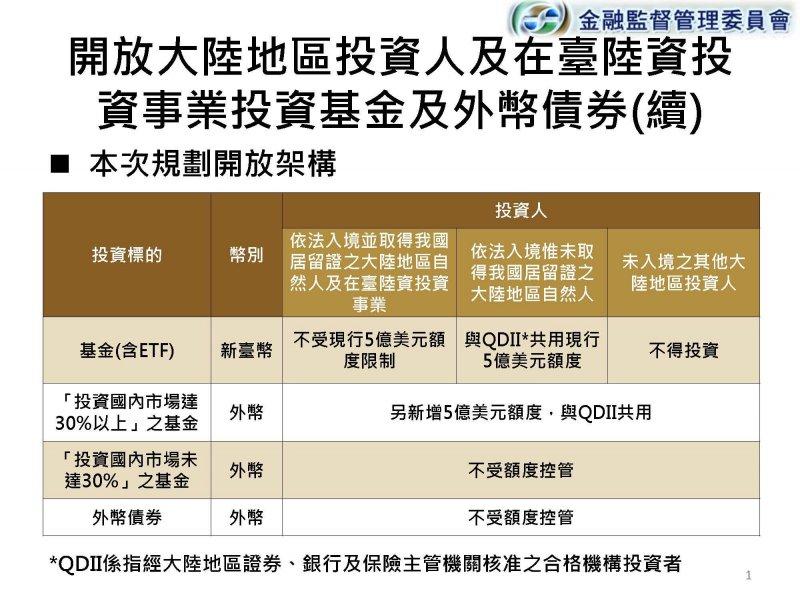 20160909-SMG0045-015-金管會投影片備份。(經民連提供).jpg