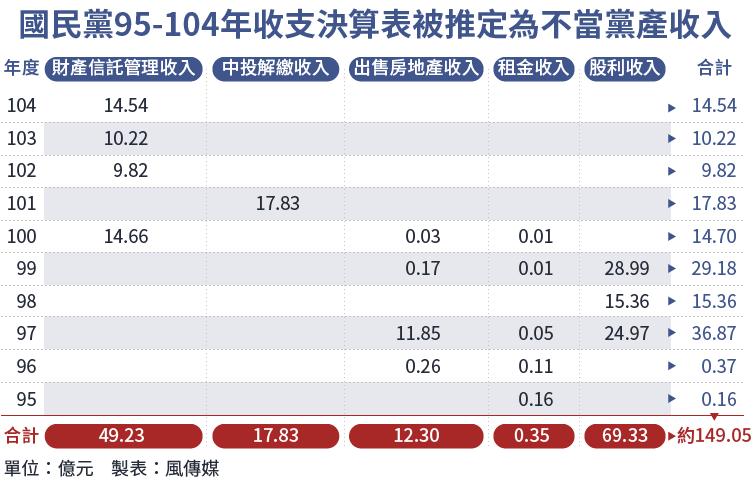 20160911-SMG0034-E01-國民黨95-104年收支決算表被推定為不當黨產收入-01.png