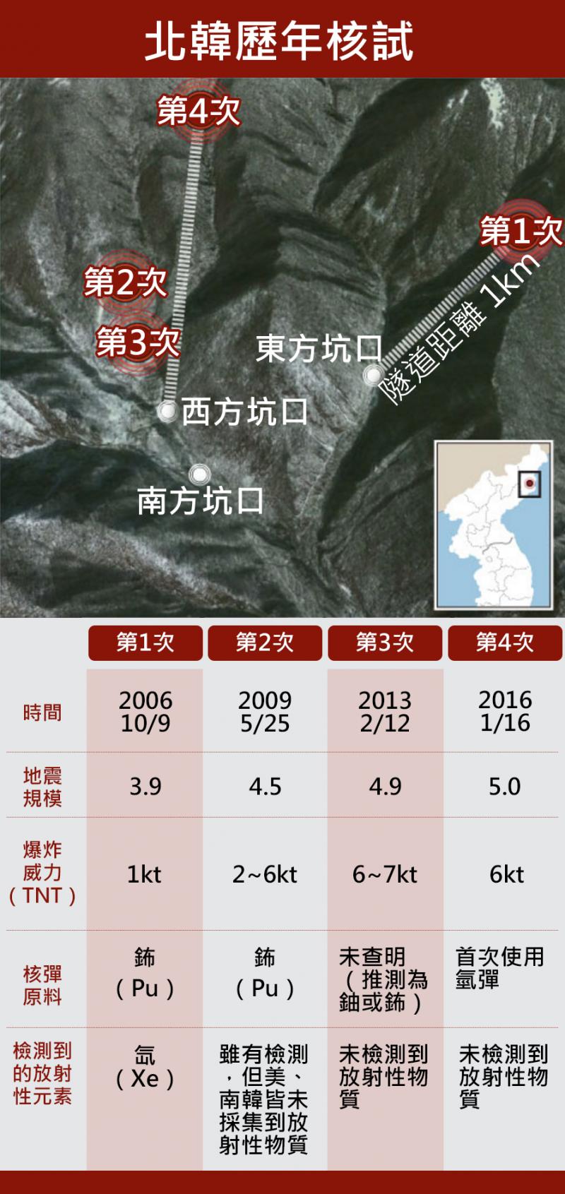 北韓歷年核試。