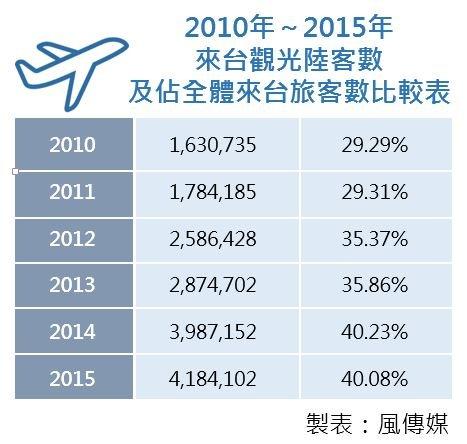 2010年~2015年,來台觀光陸客數及佔全體來台旅客數比較表