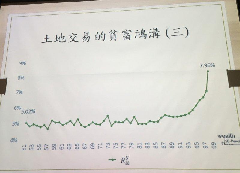 朱敬一分析中位數家庭與最有錢人的土地交易報酬率。(陳耀宗攝)