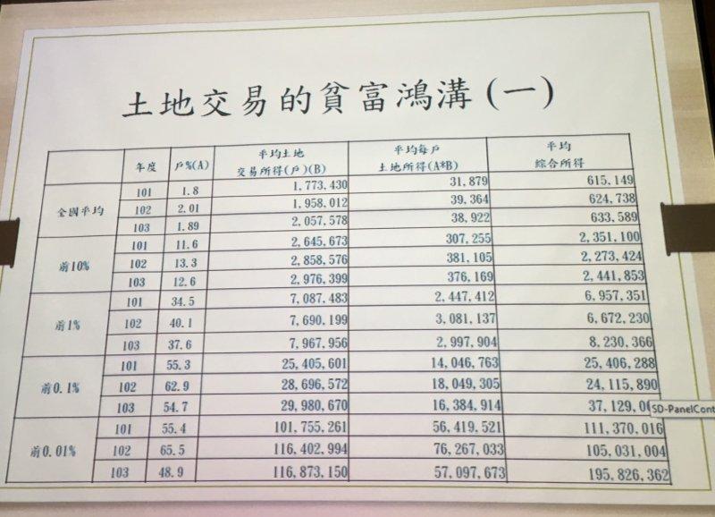朱敬一分析全國平均與有錢人組每年的平均土地交易戶數與所得。(陳耀宗攝)