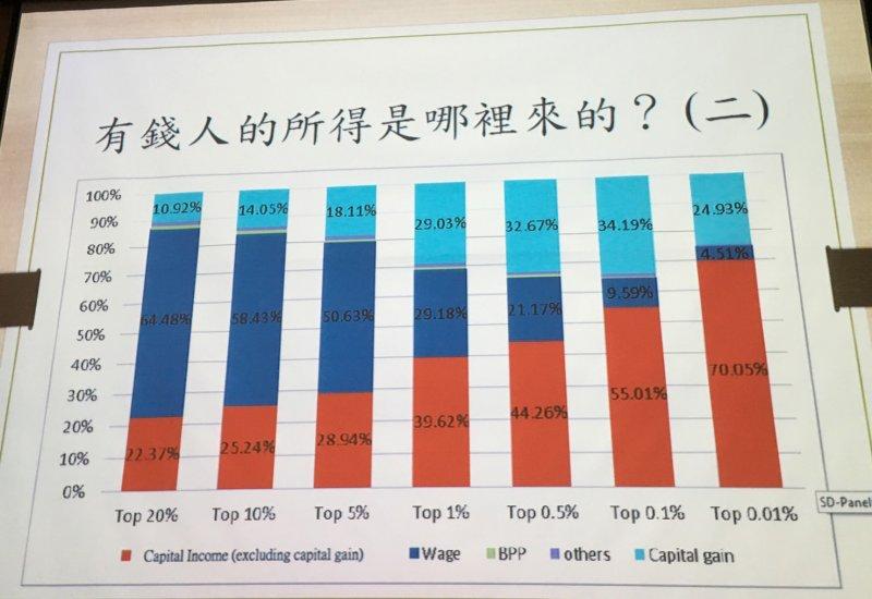 朱敬一分析薪資所得與資本所得的比較,加入土地增值所得。(陳耀宗攝)