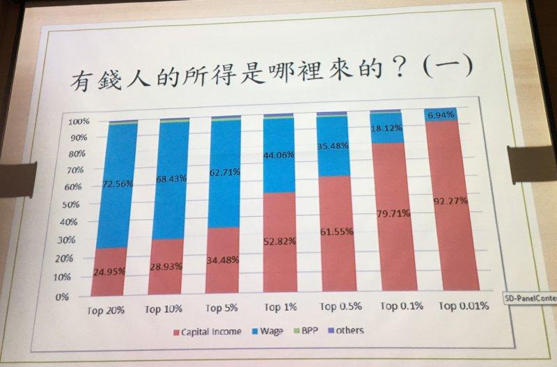 朱敬一分析薪資所得與資本所得的比較。(陳耀宗攝)