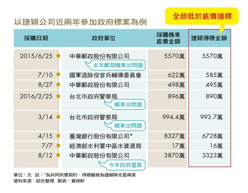 2016-09-27-捷影採購圖-今周刊