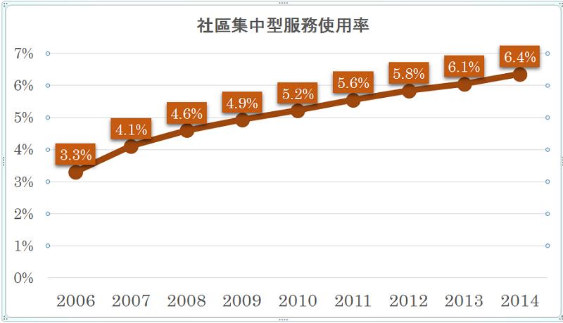 圖:社區集中型服務使用率(作者整理)使用率(%)=當年度月平均該服務使用人數/當年度須照護認定人數