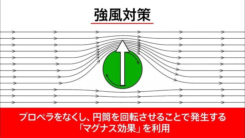 馬格努斯效應最常見於球場之上,但現在卻也被利用在風力發電上啦!(圖取自Youtube)