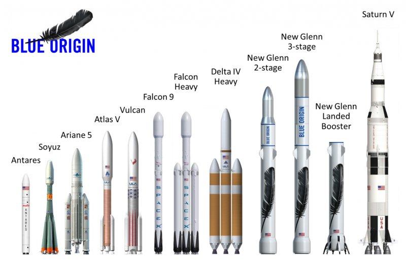 美國民營航空公司發展的火箭系統(Blue Origin)