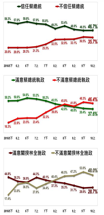 最新民調出爐,蔡英文滿意度持續下降,但不滿意度也微幅下降。(取自台灣指標民調)