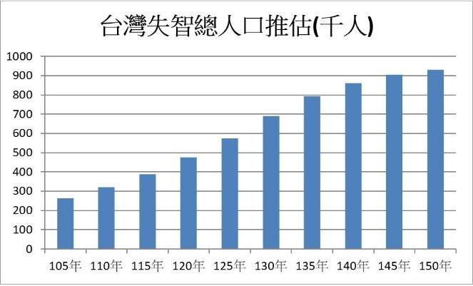20161015-SMG0045-003-天如專題-台灣失智人口推計(國發會提供).jpg