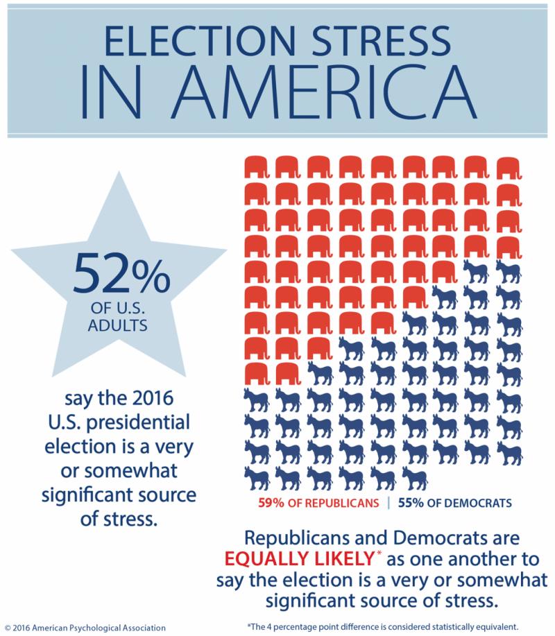 52%美國成年人表示,大選為他們帶來壓力(APA)